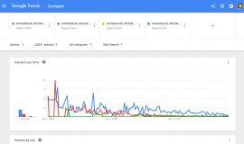 κατασκευή ιστοσελίδων google trends analysis